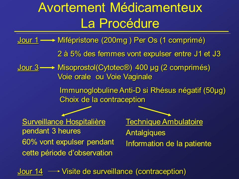 Avortement Médicamenteux La Procédure Jour 1Mifépristone (200mg ) Per Os (1 comprimé) 2 à 5% des femmes vont expulser entre J1 et J3 Jour 3Misoprostol