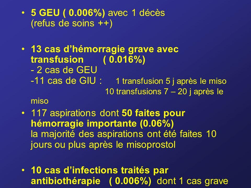 5 GEU ( 0.006%) avec 1 décès (refus de soins ++) 13 cas dhémorragie grave avec transfusion ( 0.016%) - 2 cas de GEU -11 cas de GIU : 1 transfusion 5 j