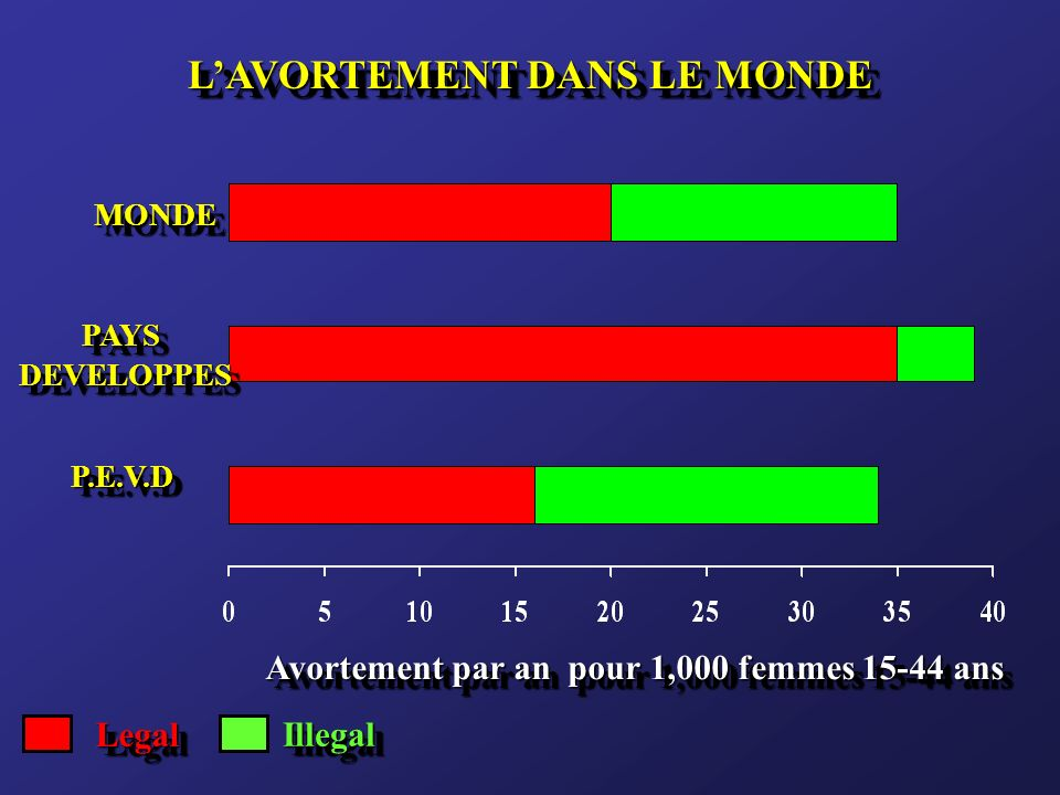 LAVORTEMENT DANS LE MONDE LegalLegal IllegalIllegal MONDEMONDE PAYS DEVELOPPES DEVELOPPESPAYS P.E.V.DP.E.V.D Avortement par an pour 1,000 femmes 15-44