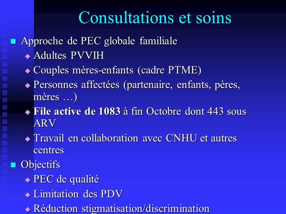 Consultations et soins Approche de PEC globale familiale Approche de PEC globale familiale Adultes PVVIH Adultes PVVIH Couples mères-enfants (cadre PT