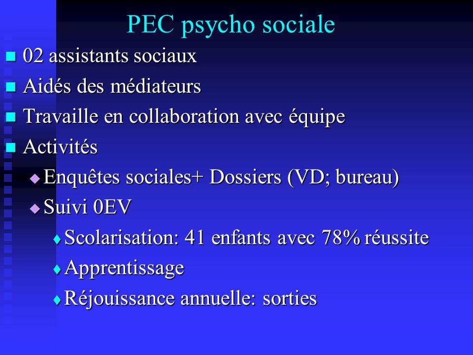 PEC psycho sociale 02 assistants sociaux 02 assistants sociaux Aidés des médiateurs Aidés des médiateurs Travaille en collaboration avec équipe Travai