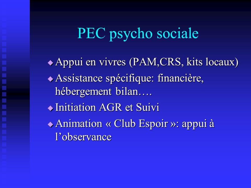 PEC psycho sociale Appui en vivres (PAM,CRS, kits locaux) Appui en vivres (PAM,CRS, kits locaux) Assistance spécifique: financière, hébergement bilan…
