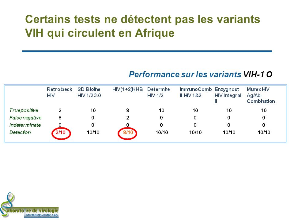 Certains tests ne détectent pas les variants VIH qui circulent en Afrique Performance sur les variants VIH-1 O