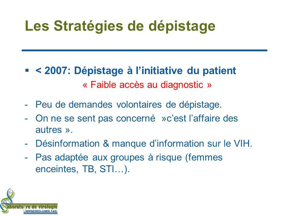 Les Stratégies de dépistage < 2007: Dépistage à linitiative du patient « Faible accès au diagnostic » - Peu de demandes volontaires de dépistage.