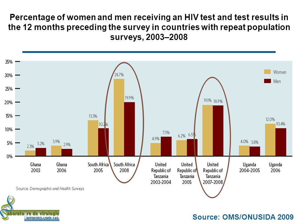 Source: OMS/ONUSIDA 2009 Percentage of women and men receiving an HIV test and test results in the 12 months preceding the survey in countries with repeat population surveys, 2003–2008