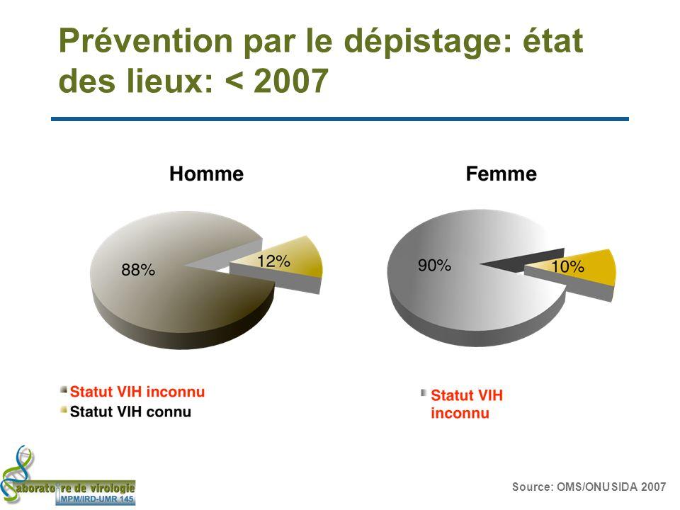 Prévention par le dépistage: état des lieux: < 2007 Source: OMS/ONUSIDA 2007