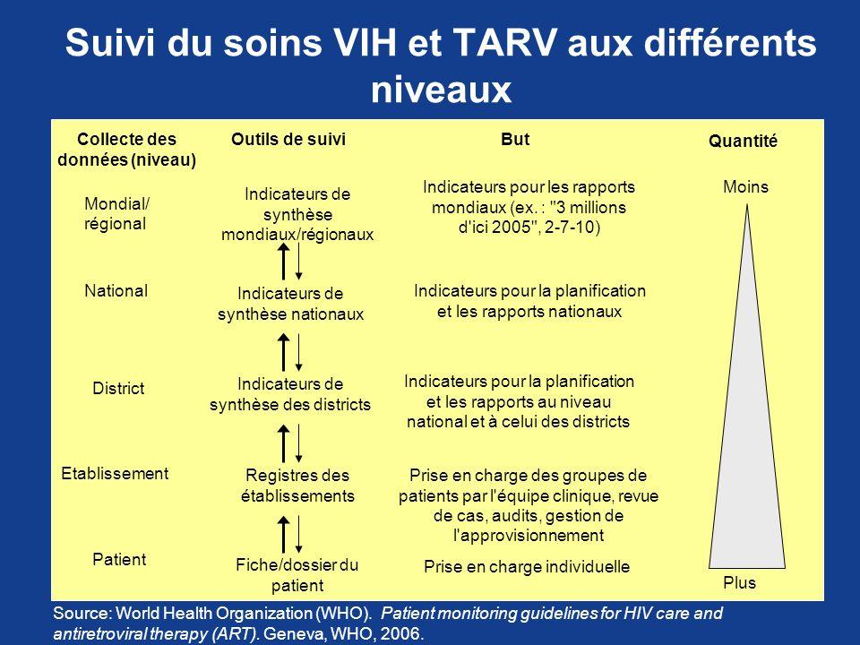 Suivi du soins VIH et TARV aux différents niveaux Collecte des données (niveau) ButOutils de suivi Quantité Mondial/ régional National District Etabli