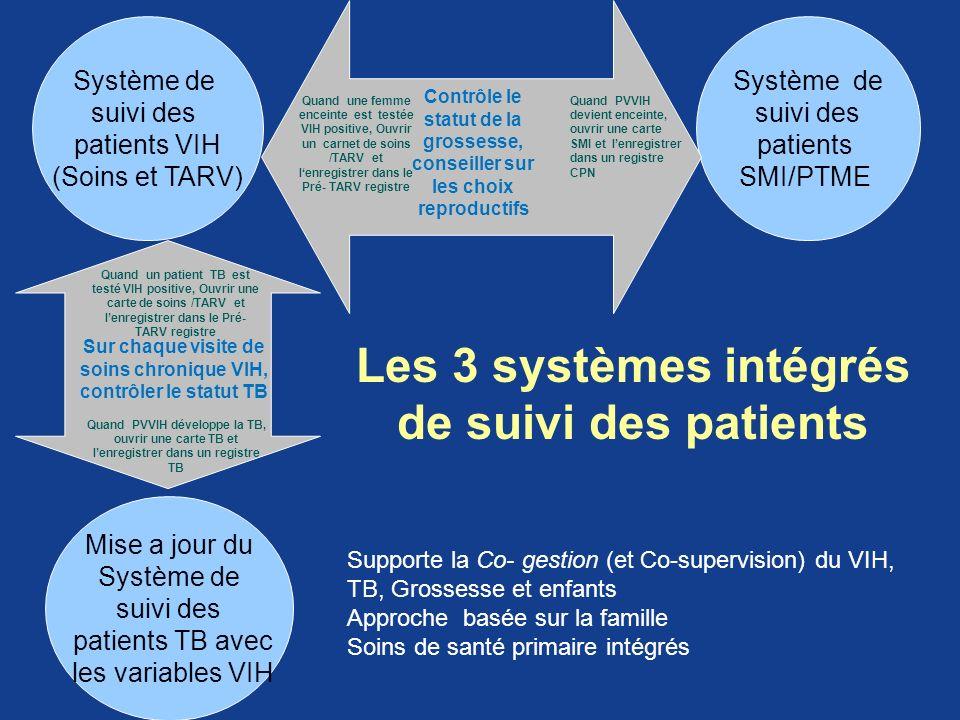 Système de suivi des patients VIH (Soins et TARV) Système de suivi des patients SMI/PTME Quand une femme enceinte est testée VIH positive, Ouvrir un c