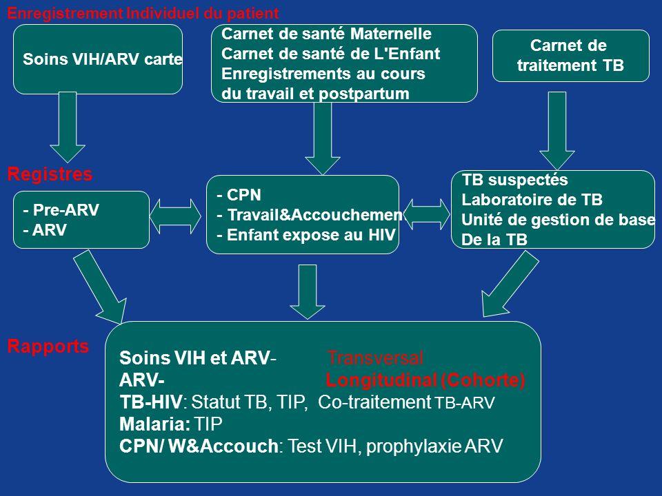 Enregistrement Individuel du patient Soins VIH/ARV carte Carnet de santé Maternelle Carnet de santé de L'Enfant Enregistrements au cours du travail et
