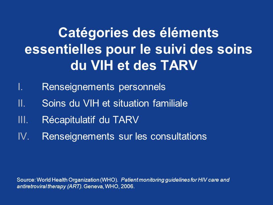 Catégories des éléments essentielles pour le suivi des soins du VIH et des TARV I.Renseignements personnels II.Soins du VIH et situation familiale III