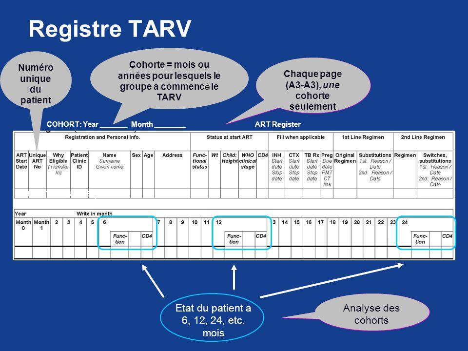 Registre TARV COHORT: Year _______ Month ________ ART Register Cohorte = mois ou années pour lesquels le groupe a commencé le TARV Numéro unique du pa