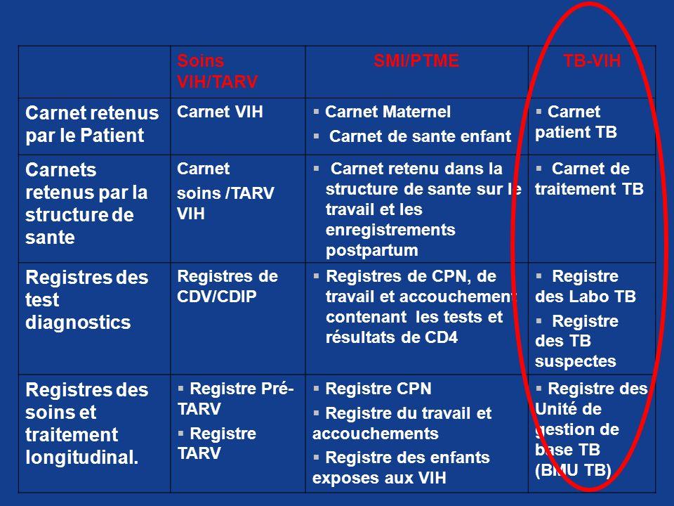 Soins VIH/TARV SMI/PTMETB-VIH Carnet retenus par le Patient Carnet VIH Carnet Maternel Carnet de sante enfant Carnet patient TB Carnets retenus par la