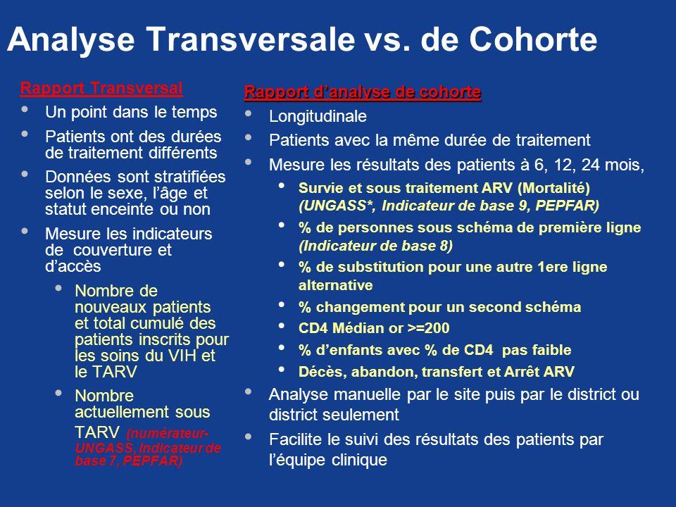 Analyse Transversale vs. de Cohorte Rapport Transversal Un point dans le temps Patients ont des durées de traitement différents Données sont stratifié