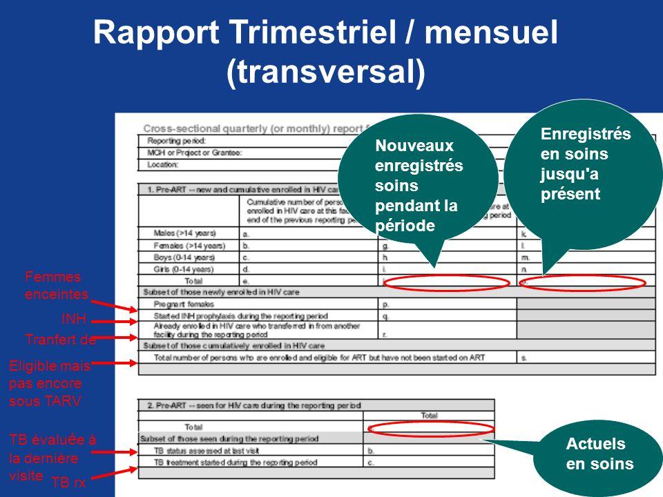 Rapport Trimestriel / mensuel (transversal) Enregistrés en soins jusqu'a présent Nouveaux enregistrés soins pendant la période Femmes enceintes INH Tr
