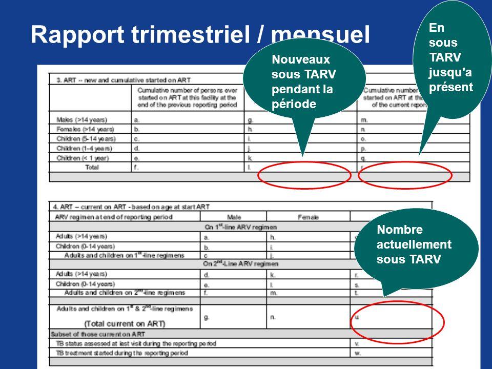 Rapport trimestriel / mensuel En sous TARV jusqu'a présent Nouveaux sous TARV pendant la période Nombre actuellement sous TARV