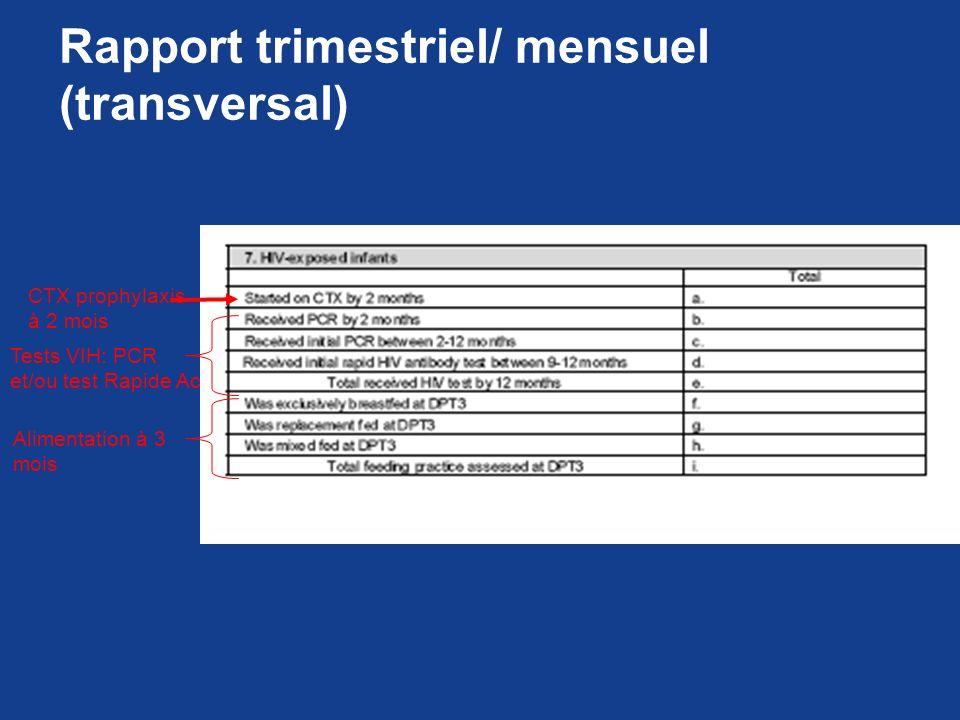 Rapport trimestriel/ mensuel (transversal) CTX prophylaxis à 2 mois Tests VIH: PCR et/ou test Rapide Ac Alimentation à 3 mois