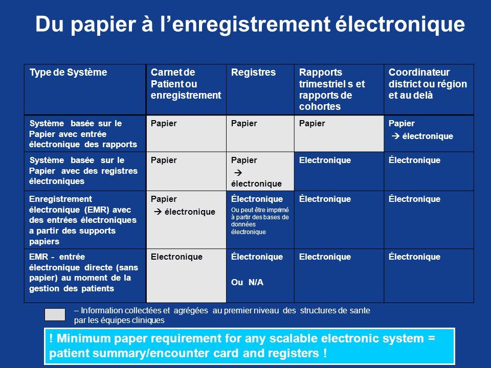Du papier à lenregistrement électronique Type de SystèmeCarnet de Patient ou enregistrement RegistresRapports trimestriel s et rapports de cohortes Co