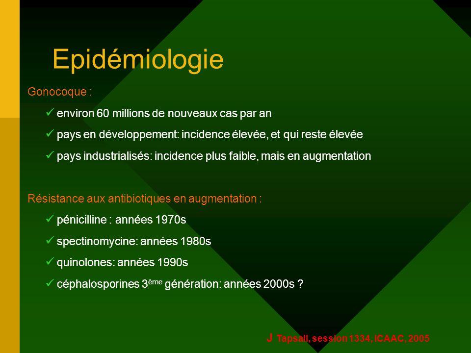 Epidémiologie Gonocoque : environ 60 millions de nouveaux cas par an pays en développement: incidence élevée, et qui reste élevée pays industrialisés: