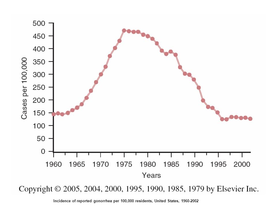 Incidence of reported gonorrhea per 100,000 residents, United States, 1960-2002