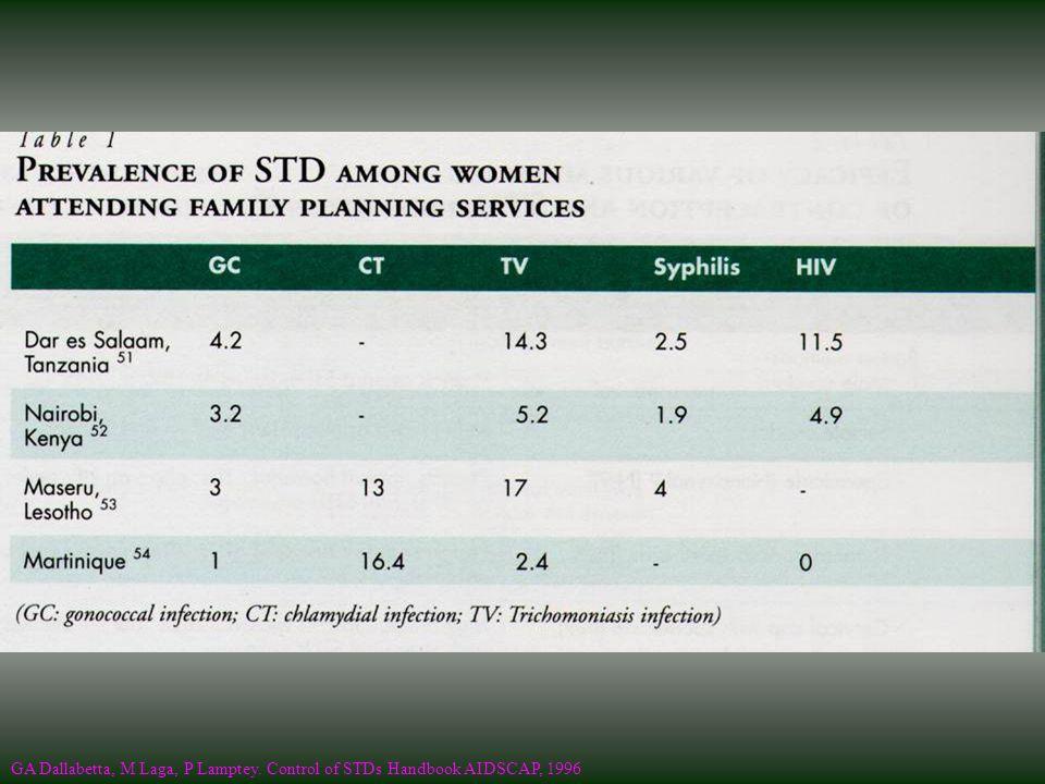 GA Dallabetta, M Laga, P Lamptey. Control of STDs Handbook AIDSCAP, 1996