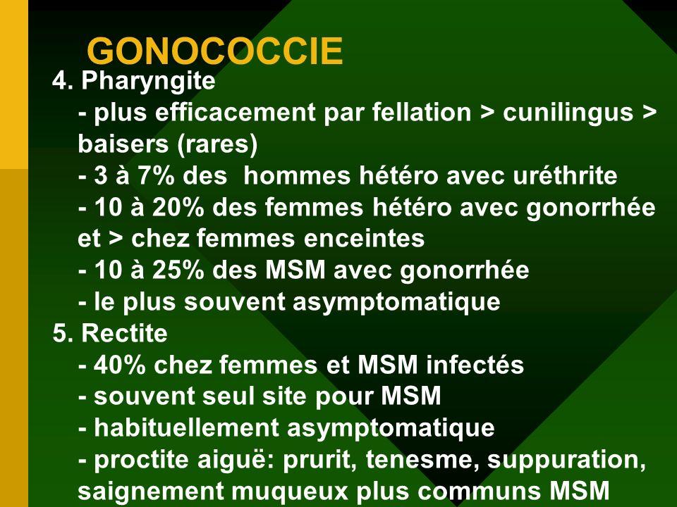 GONOCOCCIE 4. Pharyngite - plus efficacement par fellation > cunilingus > baisers (rares) - 3 à 7% des hommes hétéro avec uréthrite - 10 à 20% des fem