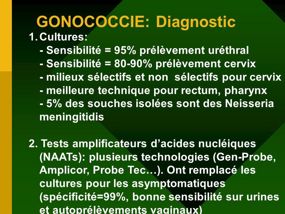 GONOCOCCIE: Diagnostic 1.Cultures: - Sensibilité = 95% prélèvement uréthral - Sensibilité = 80-90% prélèvement cervix - milieux sélectifs et non sélec