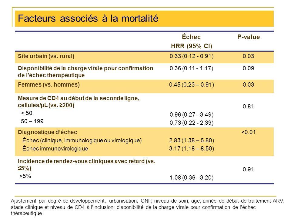 Facteurs associés à la mortalité Échec HRR (95% CI) P-value Site urbain (vs.