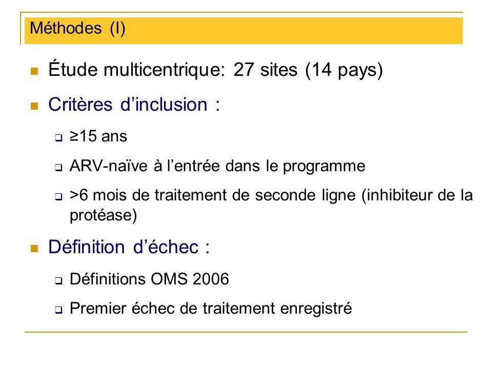 Méthodes (I) Étude multicentrique: 27 sites (14 pays) Critères dinclusion : 15 ans ARV-naïve à lentrée dans le programme >6 mois de traitement de seconde ligne (inhibiteur de la protéase) Définition déchec : Définitions OMS 2006 Premier échec de traitement enregistré
