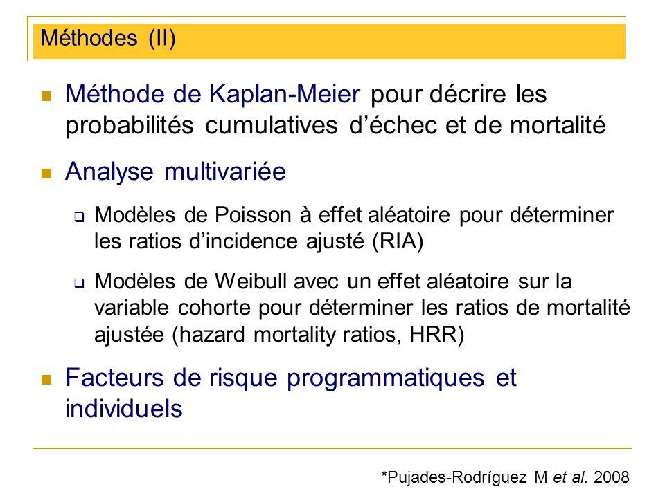 Méthodes (II) Méthode de Kaplan-Meier pour décrire les probabilités cumulatives déchec et de mortalité Analyse multivariée Modèles de Poisson à effet aléatoire pour déterminer les ratios dincidence ajusté (RIA) Modèles de Weibull avec un effet aléatoire sur la variable cohorte pour déterminer les ratios de mortalité ajustée (hazard mortality ratios, HRR) Facteurs de risque programmatiques et individuels *Pujades-Rodríguez M et al.