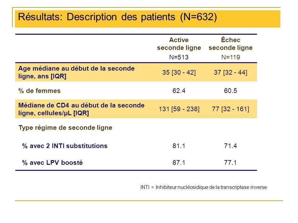 Résultats: Description des patients (N=632) Active seconde ligne N=513 Échec seconde ligne N=119 Age médiane au début de la seconde ligne, ans [IQR] 35 [30 - 42]37 [32 - 44] % de femmes62.460.5 Médiane de CD4 au début de la seconde ligne, cellules/µL [IQR] 131 [59 - 238]77 [32 - 161] Type régime de seconde ligne % avec 2 INTI substitutions81.171.4 % avec LPV boosté87.177.1 INTI = Inhibiteur nucléosidique de la transcriptase inverse