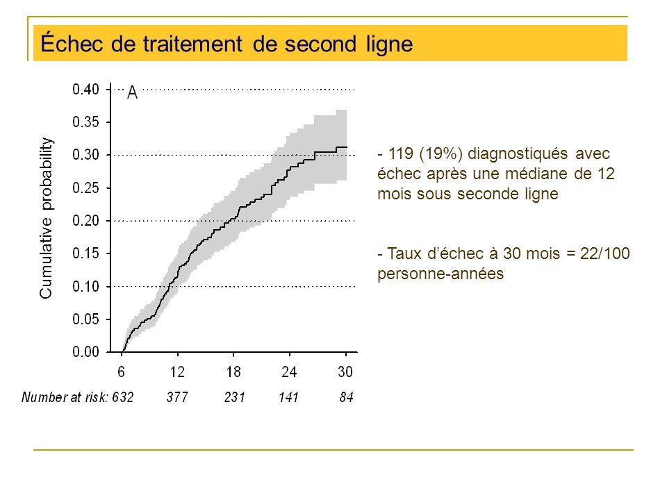 Échec de traitement de second ligne - 119 (19%) diagnostiqués avec échec après une médiane de 12 mois sous seconde ligne - Taux déchec à 30 mois = 22/100 personne-années Cumulative probability