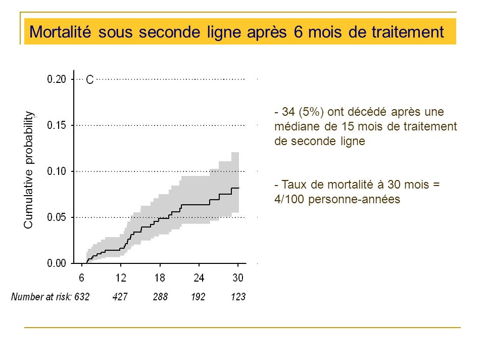 Mortalité sous seconde ligne après 6 mois de traitement - 34 (5%) ont décédé après une médiane de 15 mois de traitement de seconde ligne - Taux de mortalité à 30 mois = 4/100 personne-années Cumulative probability