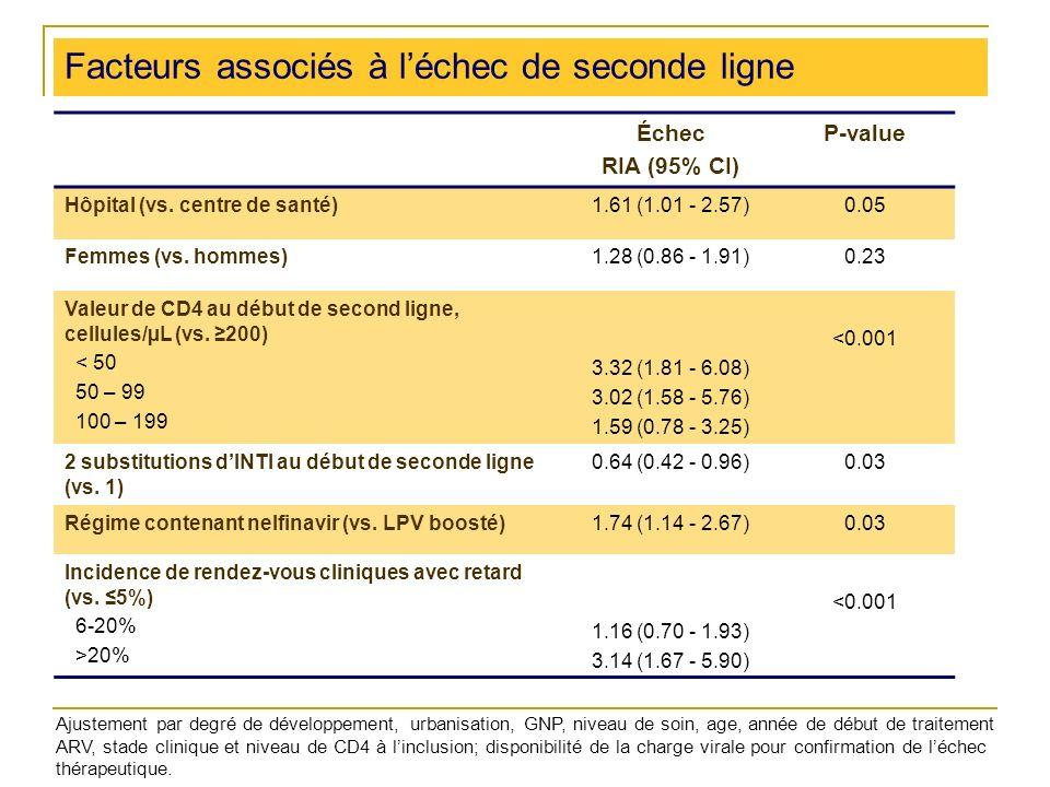 Facteurs associés à léchec de seconde ligne Échec RIA (95% CI) P-value Hôpital (vs.