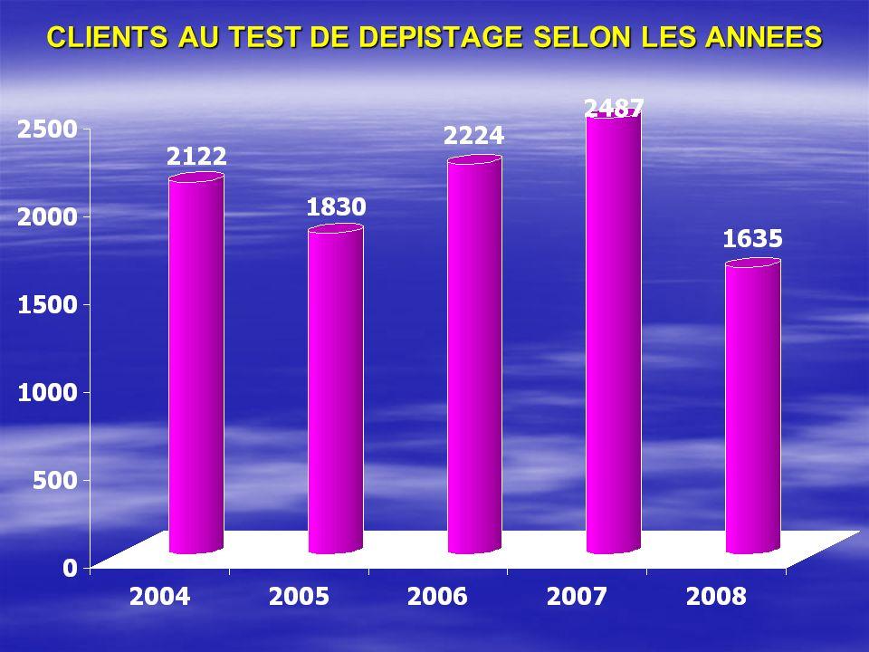CLIENTS AU TEST DE DEPISTAGE SELON LES ANNEES