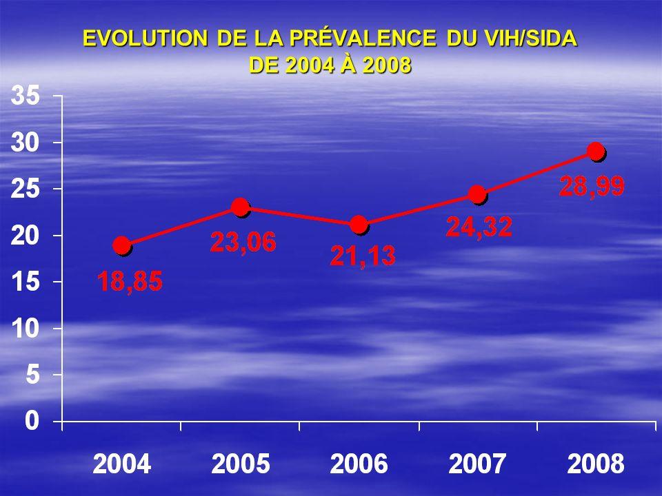 EVOLUTION DE LA PRÉVALENCE DU VIH/SIDA DE 2004 À 2008