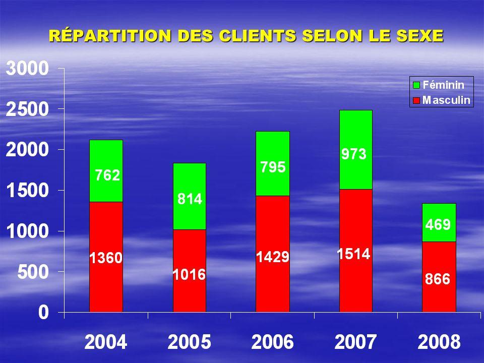RÉPARTITION DES CLIENTS SELON LE SEXE