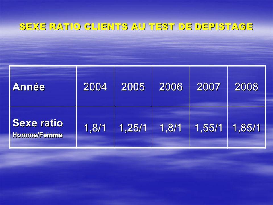 SEXE RATIO CLIENTS AU TEST DE DEPISTAGE Année20042005200620072008 Sexe ratio Homme/Femme1,8/11,25/11,8/11,55/11,85/1