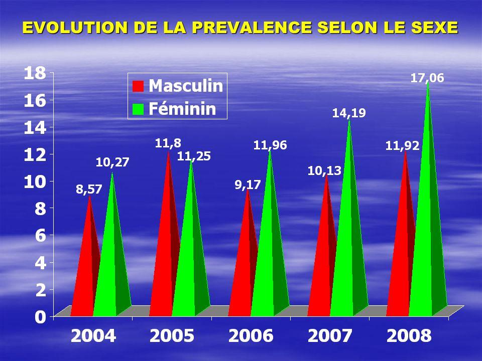 EVOLUTION DE LA PREVALENCE SELON LE SEXE