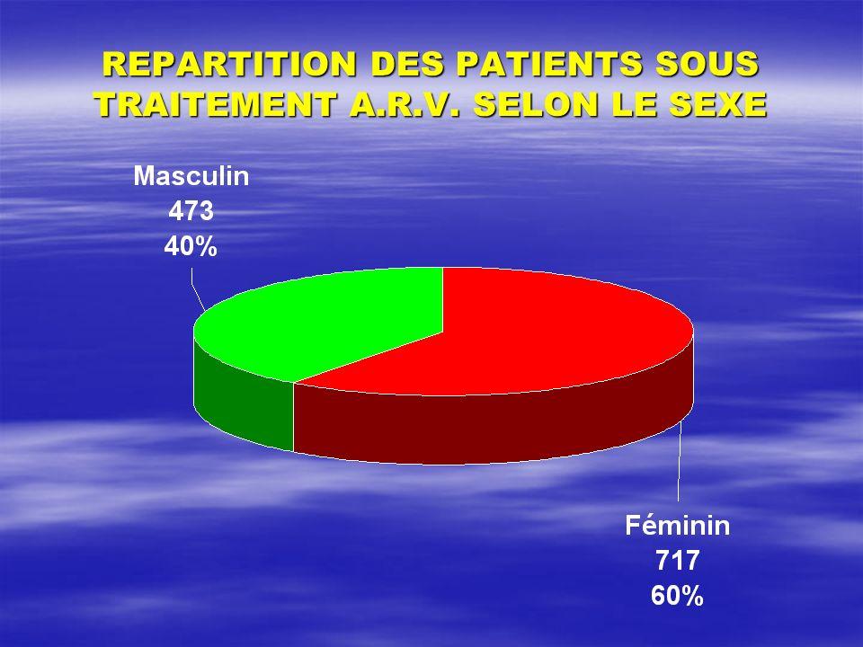 REPARTITION DES PATIENTS SOUS TRAITEMENT A.R.V. SELON LE SEXE