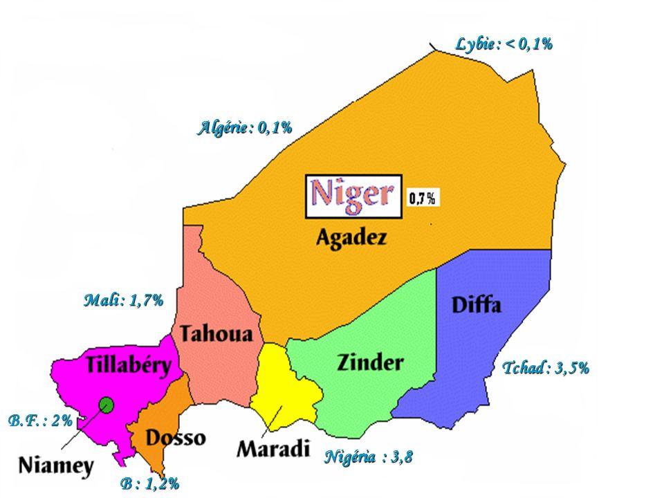 Algérie : 0,1% Mali : 1,7% Tchad : 3,5% Lybie : < 0,1% B.F. : 2% Nigéria : 3,8 B : 1,2%