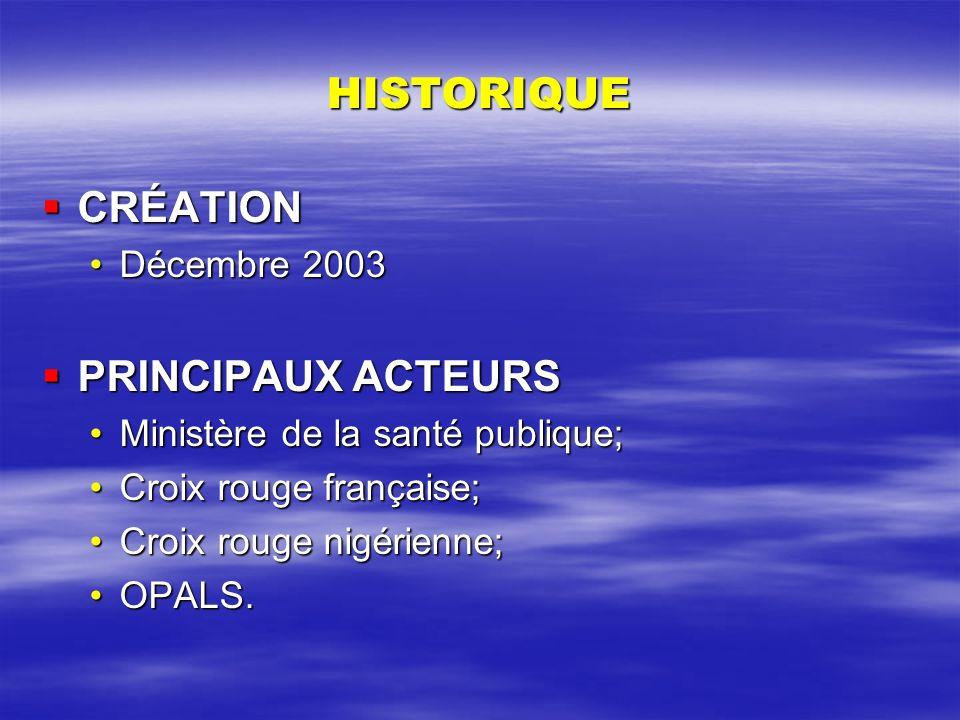 HISTORIQUE CRÉATION CRÉATION Décembre 2003Décembre 2003 PRINCIPAUX ACTEURS PRINCIPAUX ACTEURS Ministère de la santé publique;Ministère de la santé pub