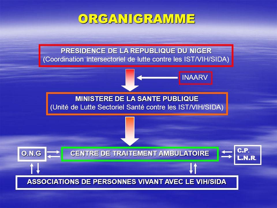 ORGANIGRAMME PRESIDENCE DE LA REPUBLIQUE DU NIGER (Coordination intersectoriel de lutte contre les IST/VIH/SIDA) MINISTERE DE LA SANTE PUBLIQUE (Unité