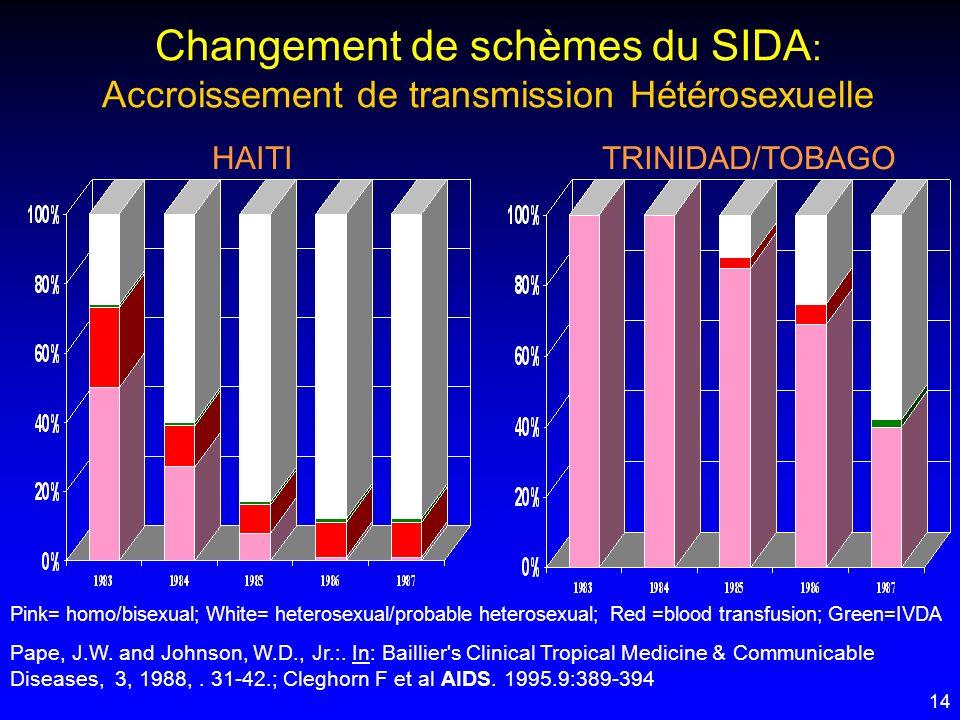 14 Changement de schèmes du SIDA : Accroissement de transmission Hétérosexuelle Pink= homo/bisexual; White= heterosexual/probable heterosexual; Red =b