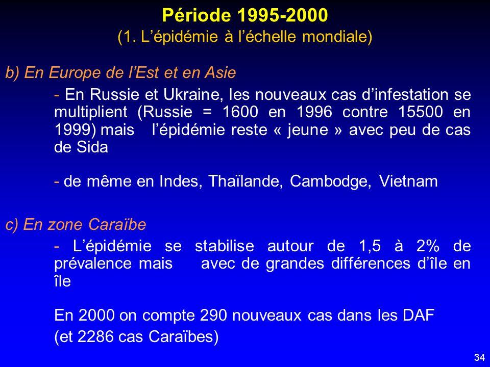 34 Période 1995-2000 (1. Lépidémie à léchelle mondiale) b) En Europe de lEst et en Asie - En Russie et Ukraine, les nouveaux cas dinfestation se multi