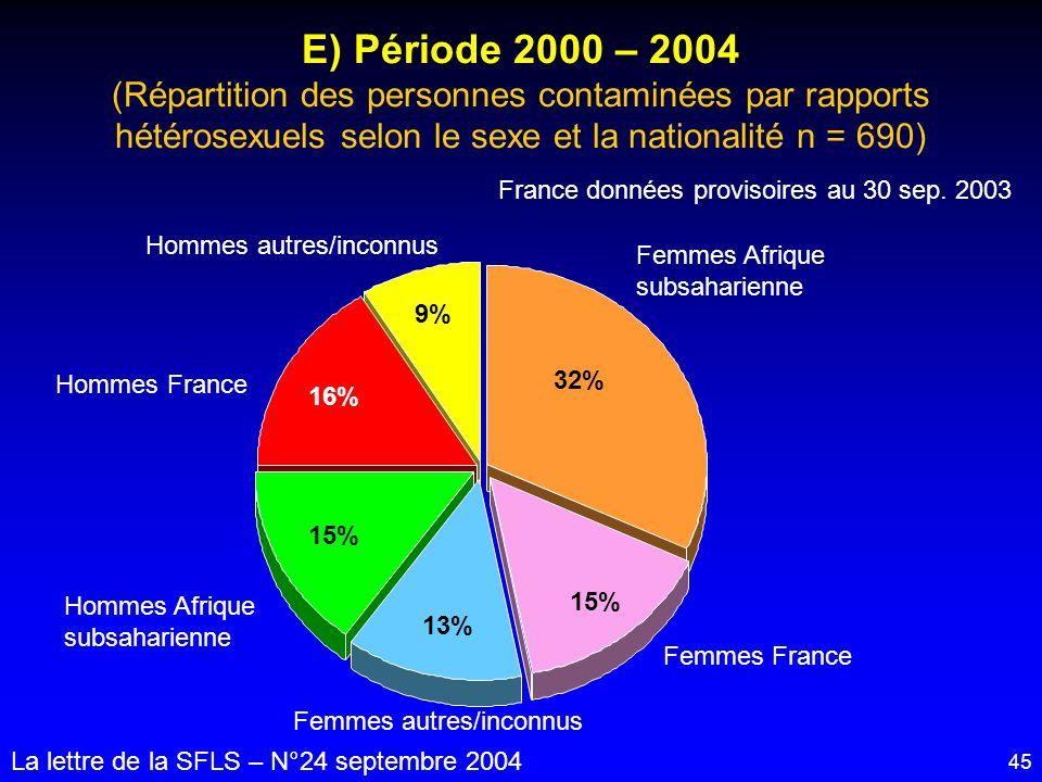 45 E) Période 2000 – 2004 (Répartition des personnes contaminées par rapports hétérosexuels selon le sexe et la nationalité n = 690) La lettre de la S