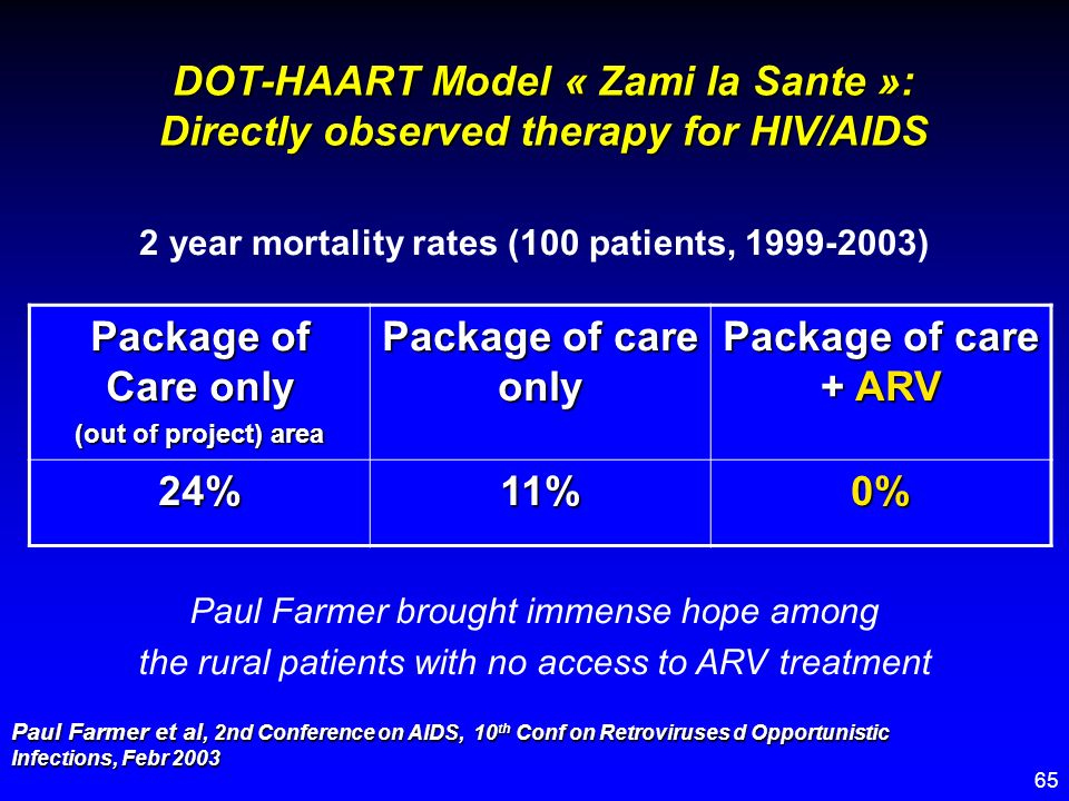 65 DOT-HAART Model « Zami la Sante »: Directly observed therapy for HIV/AIDS 2 year mortality rates (100 patients, 1999-2003) Package of Care only (ou
