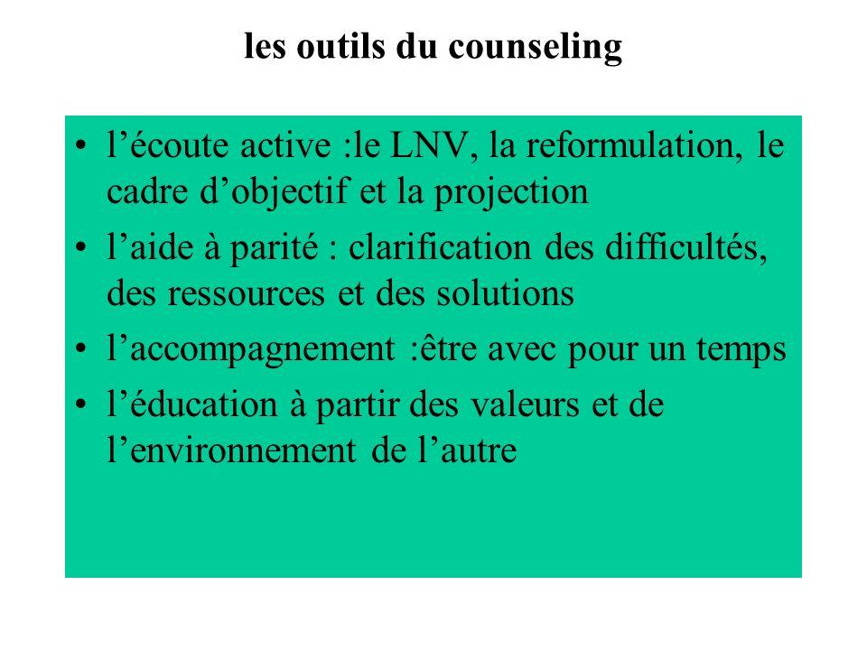 les outils du counseling lécoute active :le LNV, la reformulation, le cadre dobjectif et la projection laide à parité : clarification des difficultés,