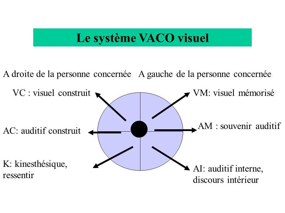 Le système VACO visuel A droite de la personne concernéeA gauche de la personne concernée VC : visuel construit AC: auditif construit K: kinesthésique