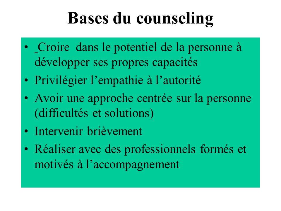 Bases du counseling Croire dans le potentiel de la personne à développer ses propres capacités Privilégier lempathie à lautorité Avoir une approche ce