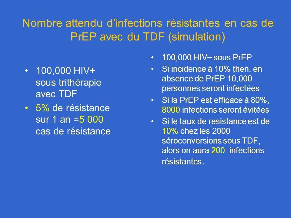 Nombre attendu dinfections résistantes en cas de PrEP avec du TDF (simulation) 100,000 HIV+ sous trithérapie avec TDF 5% de résistance sur 1 an =5 000 cas de résistance 100,000 HIV – sous PrEP Si incidence à 10% then, en absence de PrEP 10,000 personnes seront infectées Si la PrEP est efficace à 80%, 8000 infections seront évitées Si le taux de resistance est de 10% chez les 2000 séroconversions sous TDF, alors on aura 200 infections résistantes.